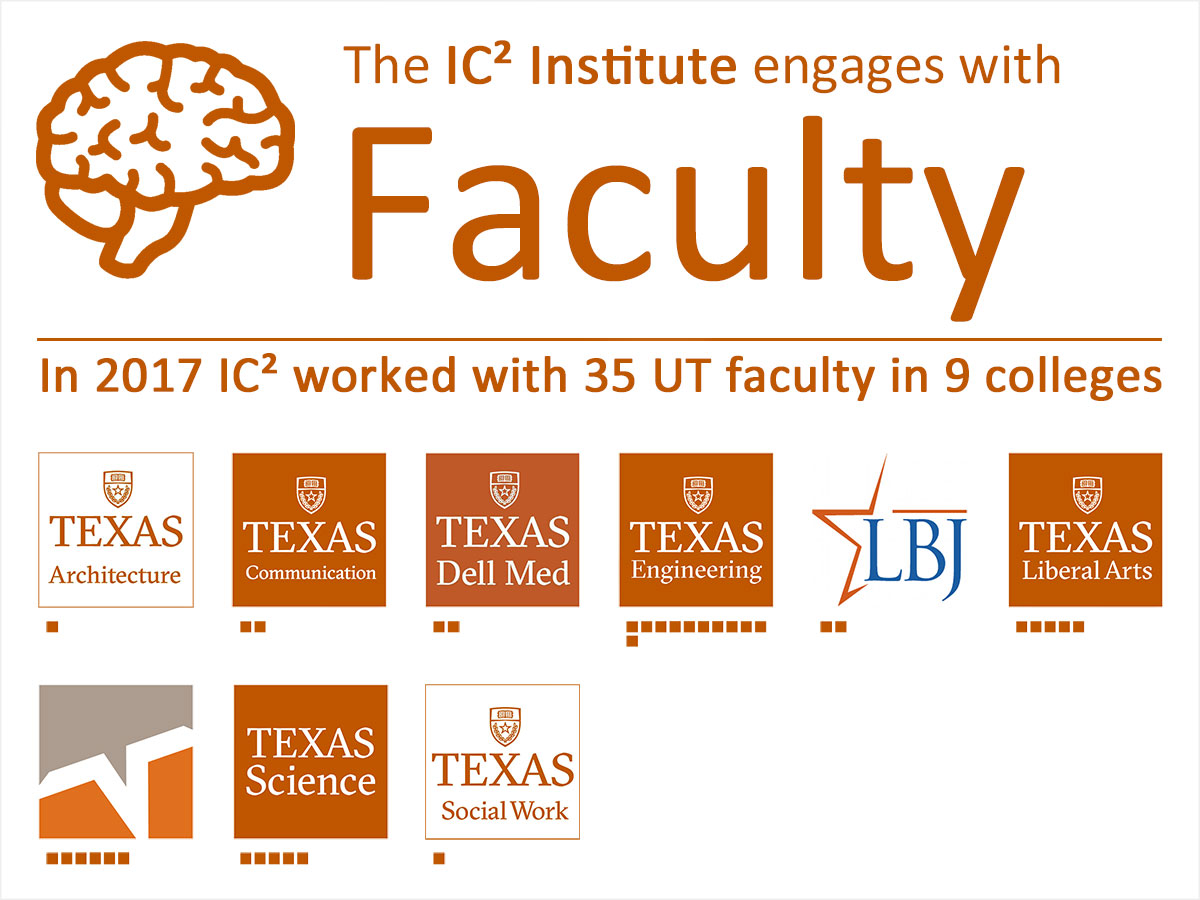 IC² Institute faculty engagement 2017