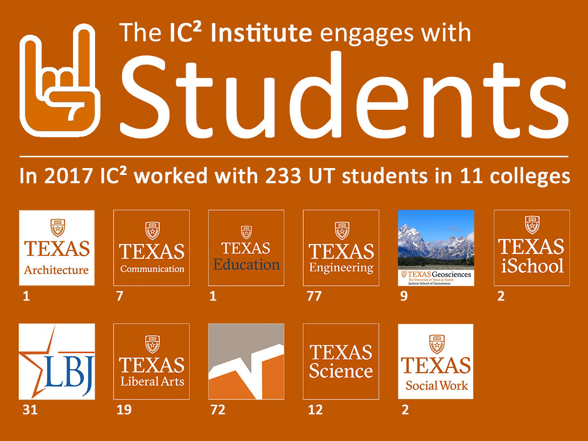 IC² Institute student engagement 2017