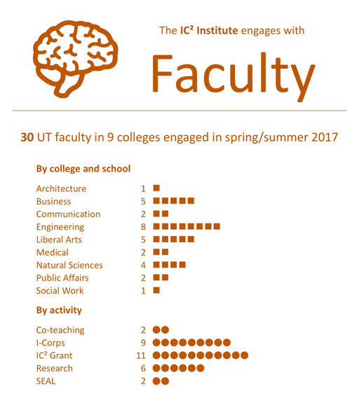 IC2 faculty engagement chart