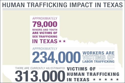 Human trafficking impact in Texas - excerpt