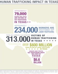 Human trafficking impact in Texas - infographic